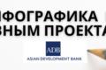 Вкратце данные по активным проектам АБР